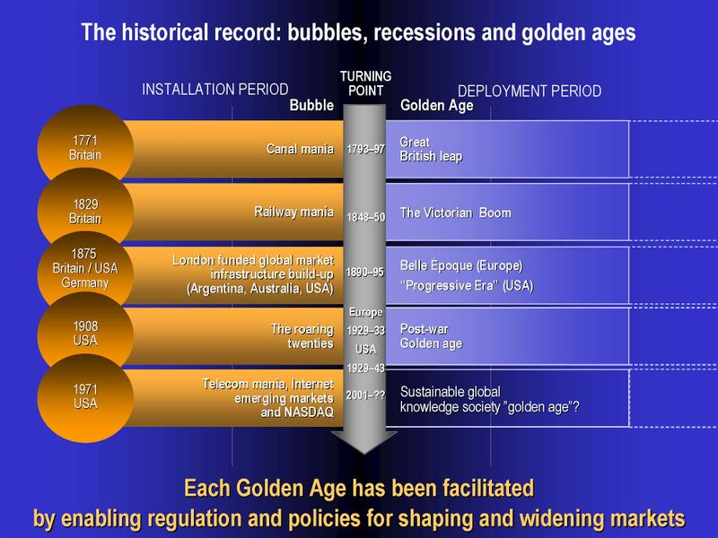 Patterns in industrial revoluations: is Green ICT the base for the next Golden Age?