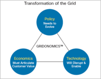 Gridonomics-building-blocks