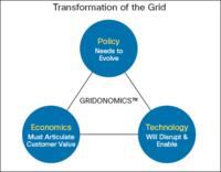 Gridonomics-building-blocks