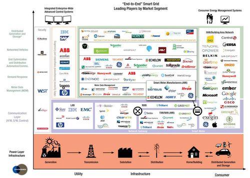 GTM Smart Grid map