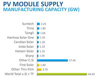 PV-module-supply