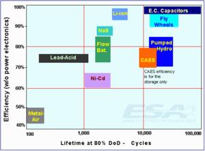 Life-efficiency_large