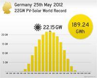 Germany-world-record