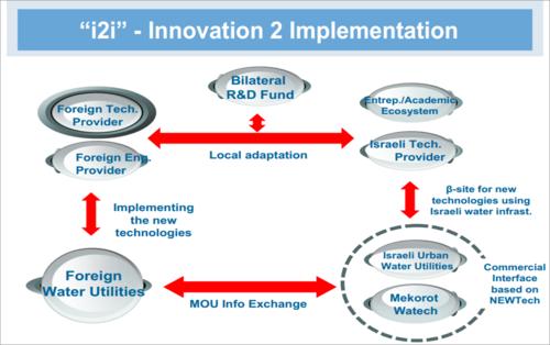 Pic-i2i-solution