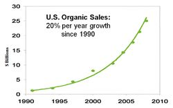 OrganicMarket-growth