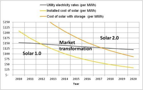 Solar-cost-plot