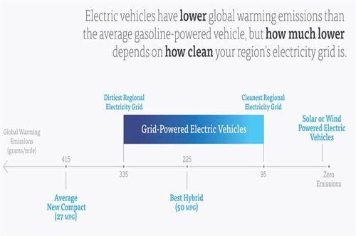 Carbon-vehicle-map