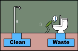 Water-sanitation
