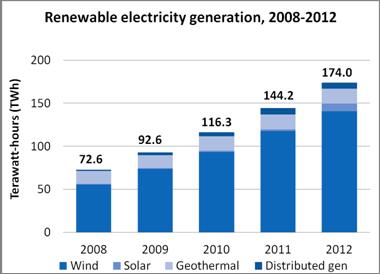 RenewableEnergyGeneration